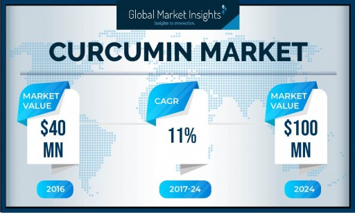 North American Curcumin Market to Hit $60 Million by 2024: Global Market Insights, Inc.