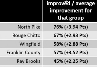 ACT English % of students improved/Average improvement for that group