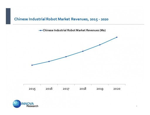Chinese Industrial Robot Market Predicted to Grow to $3.3 Billion by 2020