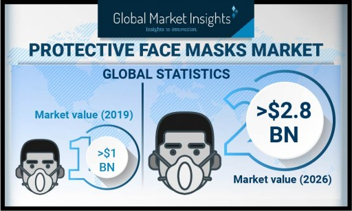 Protective Face Masks Market to Cross USD 2.8B by 2026: Global Market Insights, Inc.
