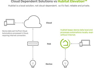 Hubitat Elevation vs cloud-dependent solutions