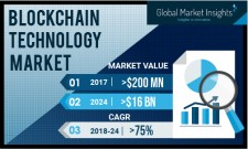 Blockchain Technology Market to register massive gains at 75% to 2024