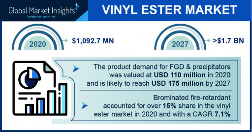 The Vinyl Ester Market Projected to Surpass $1.7 Billion by 2027, Says Global Market Insights Inc.