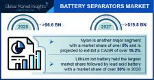 Battery Separators Market Statistics - 2027
