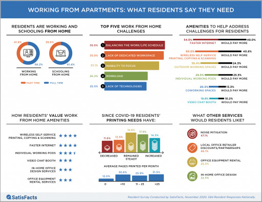 Study: Work From Home Transitioning Resident Amenity Needs at Apartment Communities