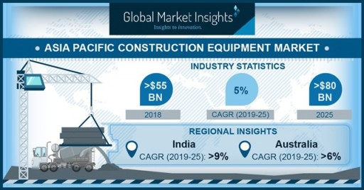 Construction Equipment Market in APAC to Hit $80bn by 2025: Global Market Insights, Inc.