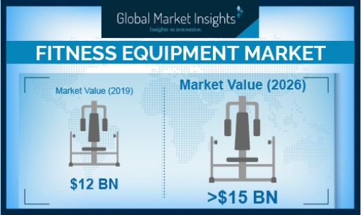 Fitness Equipment Market Revenue to Exceed USD 15 Bn by 2026: Global Market Insights, Inc.