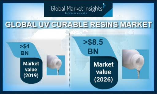 UV Curable Resins Market anticipated to exceed $8.5 billion by 2026, Says Global Market Insights Inc.