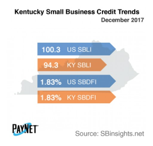 Small Business Defaults in Kentucky Down in December