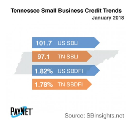 Tennessee Small Business Defaults Up in January, Borrowing Down: PayNet