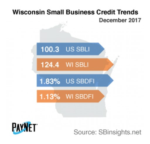 Wisconsin Small Business Defaults Fall in December