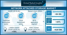 Network Attached Storage (NAS) Market by Architecture, Design, Deployment Model, Application 2024