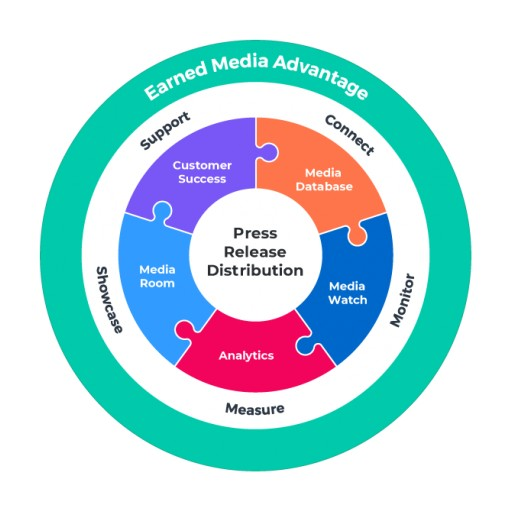 Leading Content Marketing Platform Recognized by Key Industry Outlets as a Result of Newswire's Earned Media Advantage Guided Tour