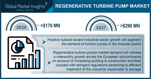Regenerative Turbine Pump Market to Hit $290 Million by 2027, Says Global Market Insights, Inc.