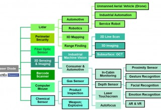 Technology map of the optical sensing segment in the laser diode market.