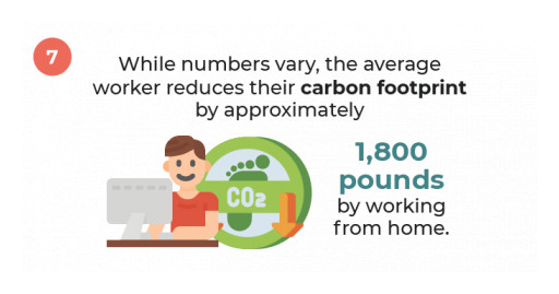 Remote Work to Cause 34.3 Million Tons of Greenhouse Gases, New Study by Alliance Virtual Offices Finds