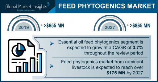 Feed Phytogenics Market Value Worth $865 Million by 2027, Says Global Market Insights, Inc.