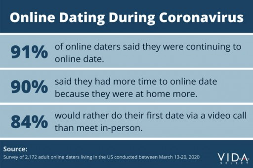 Dating and Coronavirus: Study Reveals Video 'Pre-Dates' Now Preferred Over Meeting in Person, Experts Predict Online Dating Surge