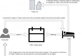 Transaction Pathway