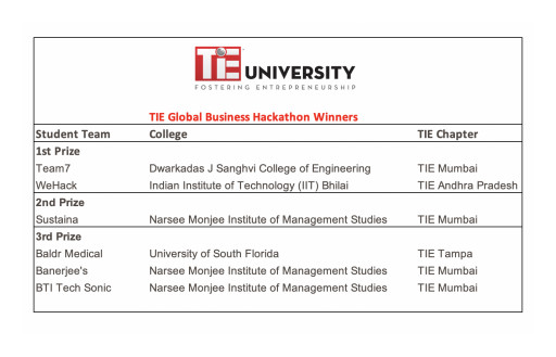 TIE Global Hosts Its First Hackathon Event; Cash Prizes of Over $15,000 Awarded to 24 Teams in US, Canada and India