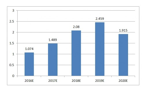 CCM; Growth Space for Li-Ion Battery Equipment Market to Reach About USD9 Billion in China in 2020