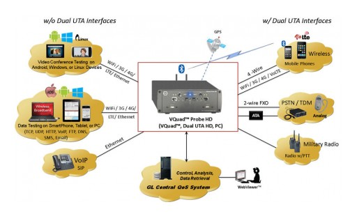 GL Introduces HD Platform for Voice, Video and Data Testing