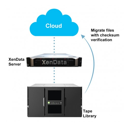 XenData Launches LTO Tape to Cloud Migration Service