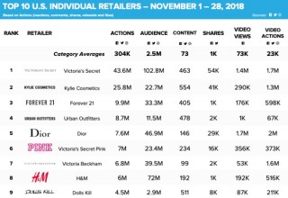 Shareablee's Cyber Shopping Weekend Individual Retailer Rankings