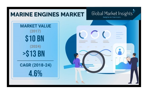 Marine Engines Market by Fuel, Power, Technology and Application to 2024: Global Market Insights, Inc.