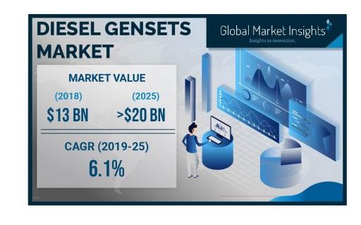 U.S. Diesel Gensets Market Value to Hit $3 Billion by 2025: Global Market Insights, Inc.