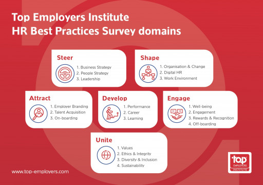 Top Employers Institute Proudly Presents the Global Top Employers 2021