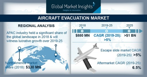 Aircraft Evacuation Market to Surpass $1bn by 2025: Global Market Insights, Inc.