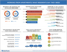 SatisFacts Survey Infographic: Working From Apartments: What Residents Say They Need
