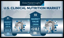 U.S. Clinical Nutrition Products Market size worth over USD 18 Bn by 2026