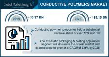 Conductive Polymers Market Statistics - 2026