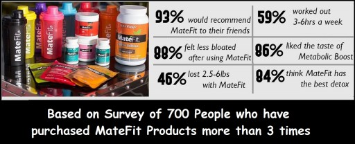 MateFit - Based on Survey of 700 People who have purchased MateFit Products More than 3 times`