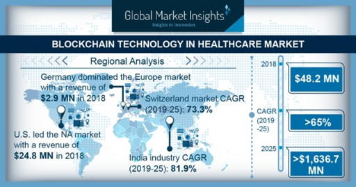 Blockchain Technology in Healthcare Market to Hit $1,636.7 Mn by 2025: Global Market Insights, Inc.