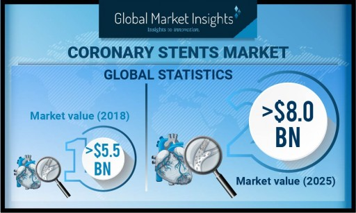 Coronary Stents Market Value to Hit $8 Billion by 2025: Global Market Insights, Inc.