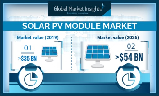 Solar PV Module Market Revenue to Hit USD 54B by 2026: Says Global Market Insights, Inc.