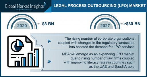 Legal Process Outsourcing Market to Cross $30 Bn by 2027; Global Market Insights, Inc.