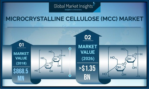 Microcrystalline Cellulose Market to Hit US$ 1.35 Bn by 2026: Global Market Insights, Inc.