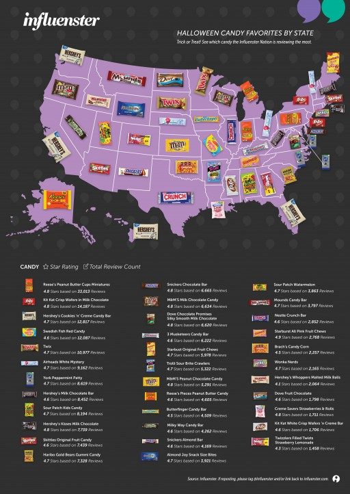 Influenster Launches Annual Halloween Candy Infographic