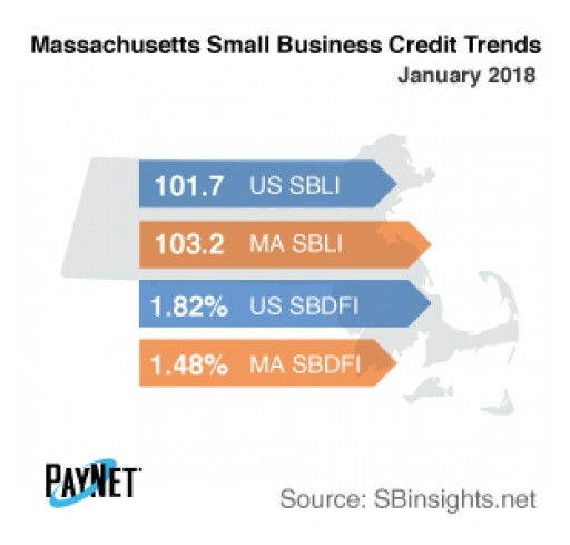 Small Business Borrowing in Massachusetts Stalls in January