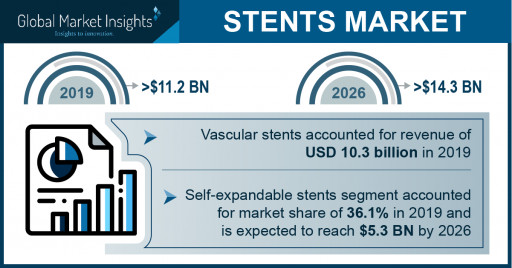 Stents Market Revenue to Cross USD 14 Bn by 2026: Global Market Insights, Inc.