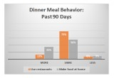 Dinner Meal Behavior Graph