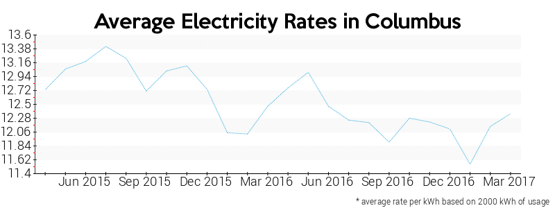 Average Kwh Usage In Ohio Electricity Rate