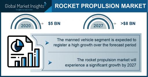 Rocket Propulsion Market Revenue 2021: Top Five Crucial Trends Favoring Industry Demand 2027: Global Market Insights Inc.