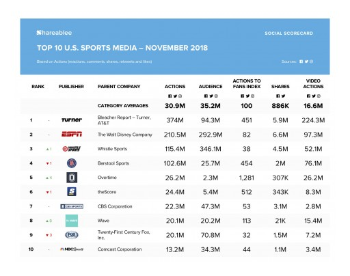 ESPN Leads Shareablee's November Branded Content Ranking for Sports Media
