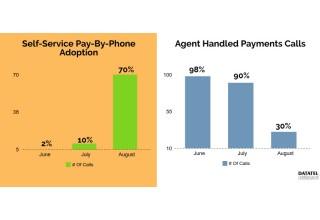 IVR Payments Customer Adoption