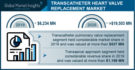 Transcatheter Heart Valve Replacement Market Revenue to Cross USD 19.5 Bn by 2026: Global Market Insights, Inc.